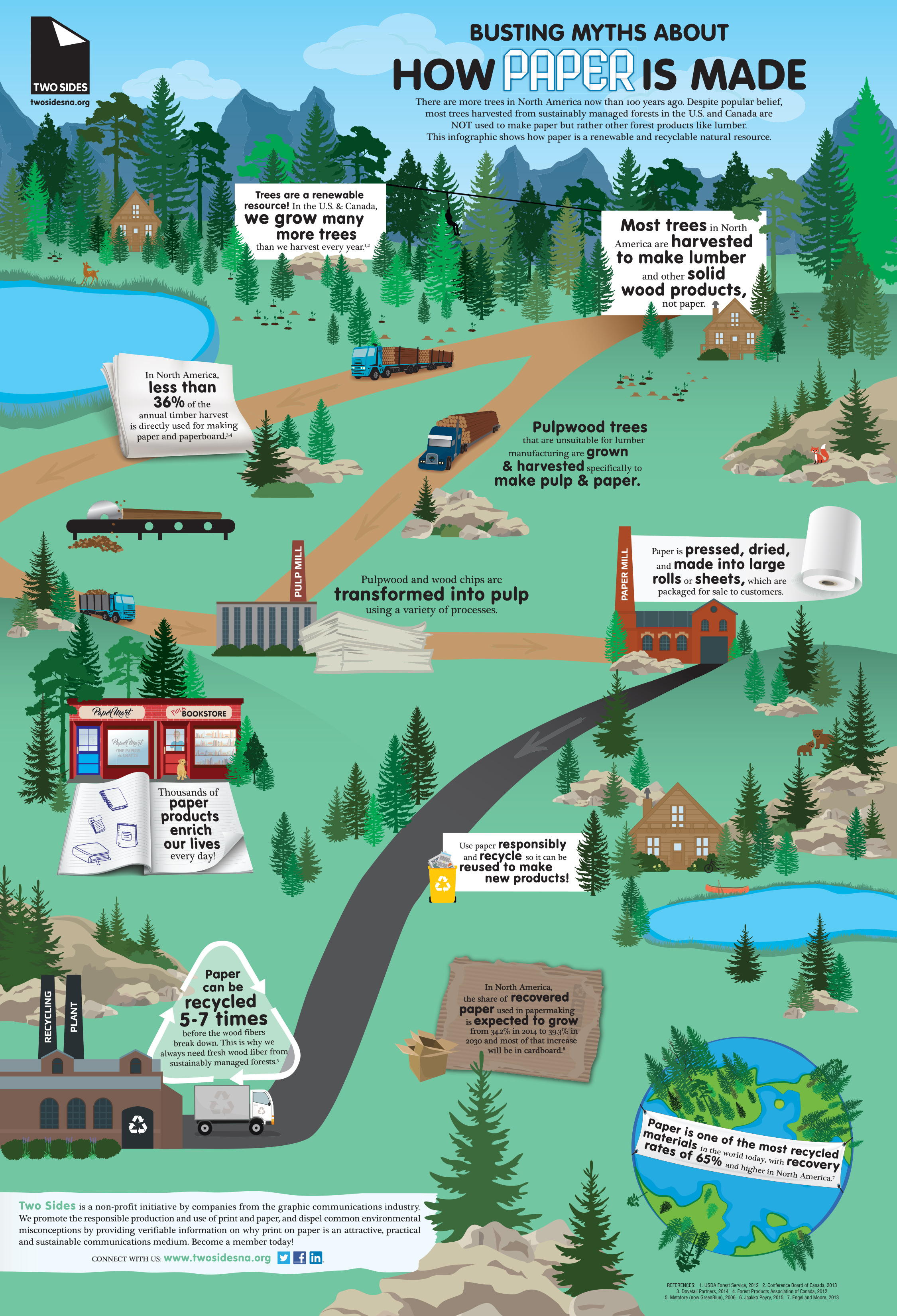 Two Sides New Infographic Celebrates Earth Day by Busting Myths About How Paper is Made
